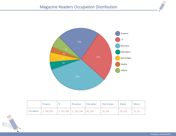magazine distribution pie chart