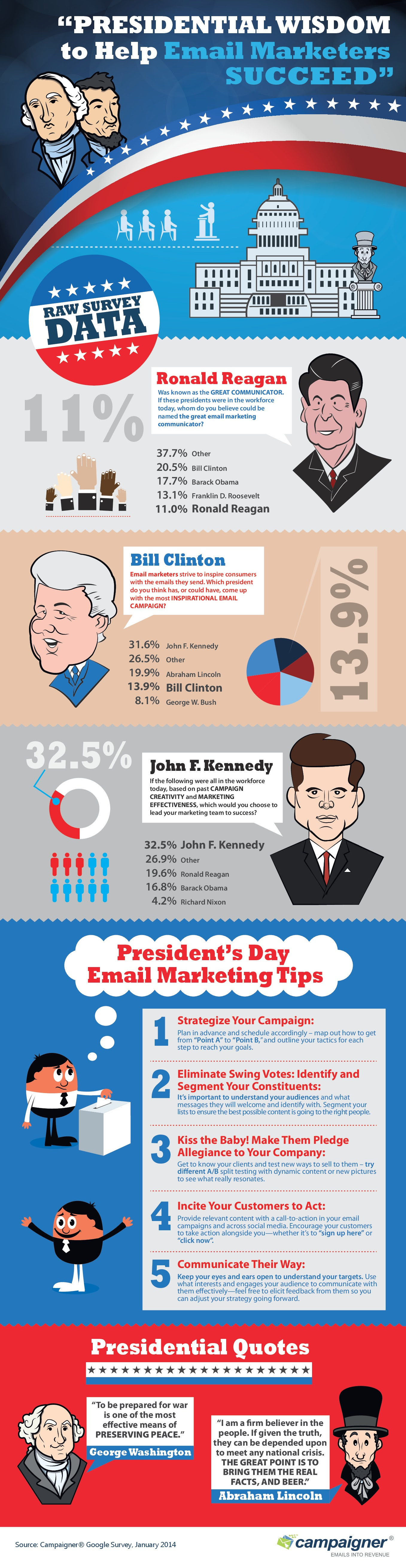 Infographic: Presidential Wisdom to Help Email Marketers Succeed
