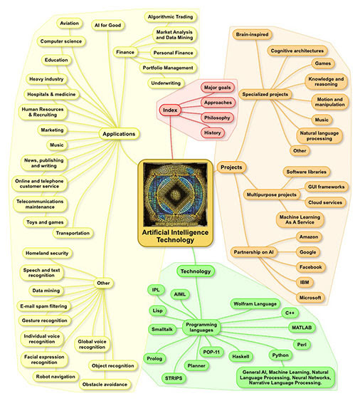 Artificial Intelligence: Technology Mind Map