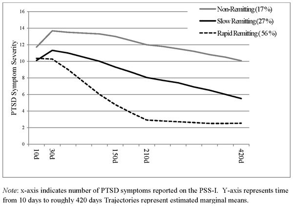 Figure 1 Three Trajectory Model of PTSD Symptom Severity Recovery Trajectories (n = 957).