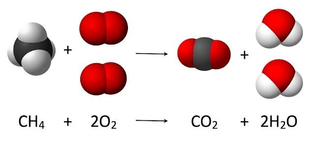 रासायनिक प्रतिक्रियांचे