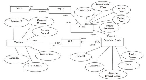 Eeasy Shopping Store Entity Relationship Diagram Erd