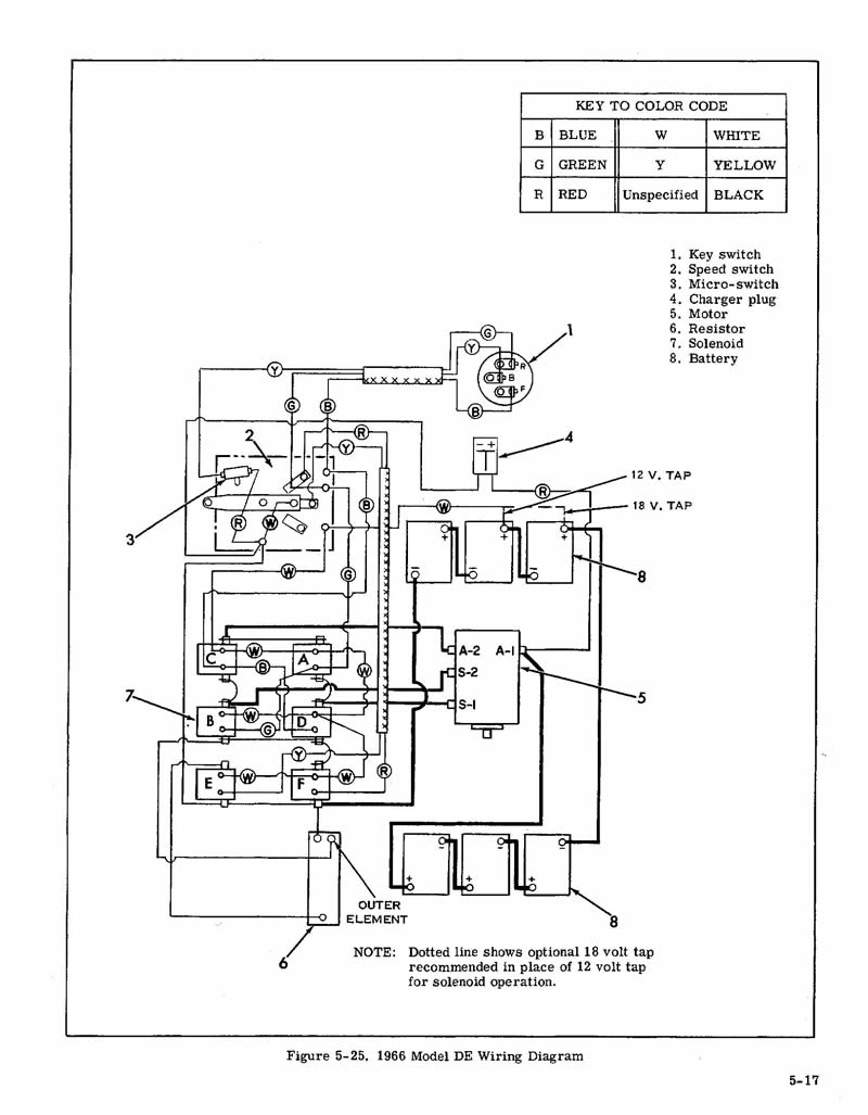 Diagram In Pictures Database 1990 Columbia Golf Cart Wiring Diagram Just Download Or Read Wiring Diagram Online Casalamm Edu Mx