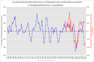 Fed Survey CRE Loan Demand vs. Non-Residential Structure Investment