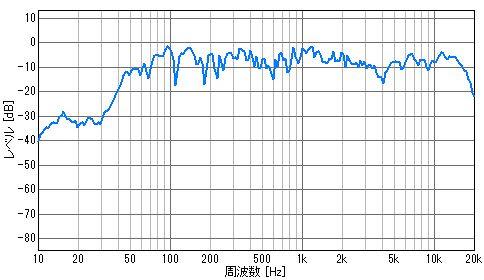 SP-707J 周波数特性
