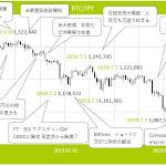 ビットコイン、続落の背景と下値の目途は? - みんなの仮想通貨