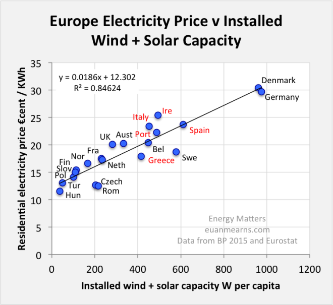 Chart source: irishenergyblog, by BP2015 and Eurostat -