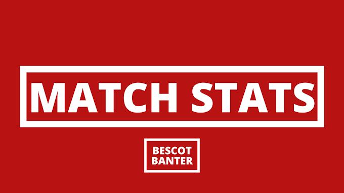 Match Stats: Stevenage 1 Walsall 1