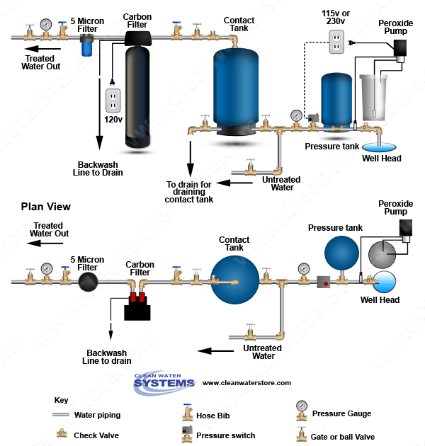 Stenner - Peroxide  > Contact Tank  > Carbon Filter