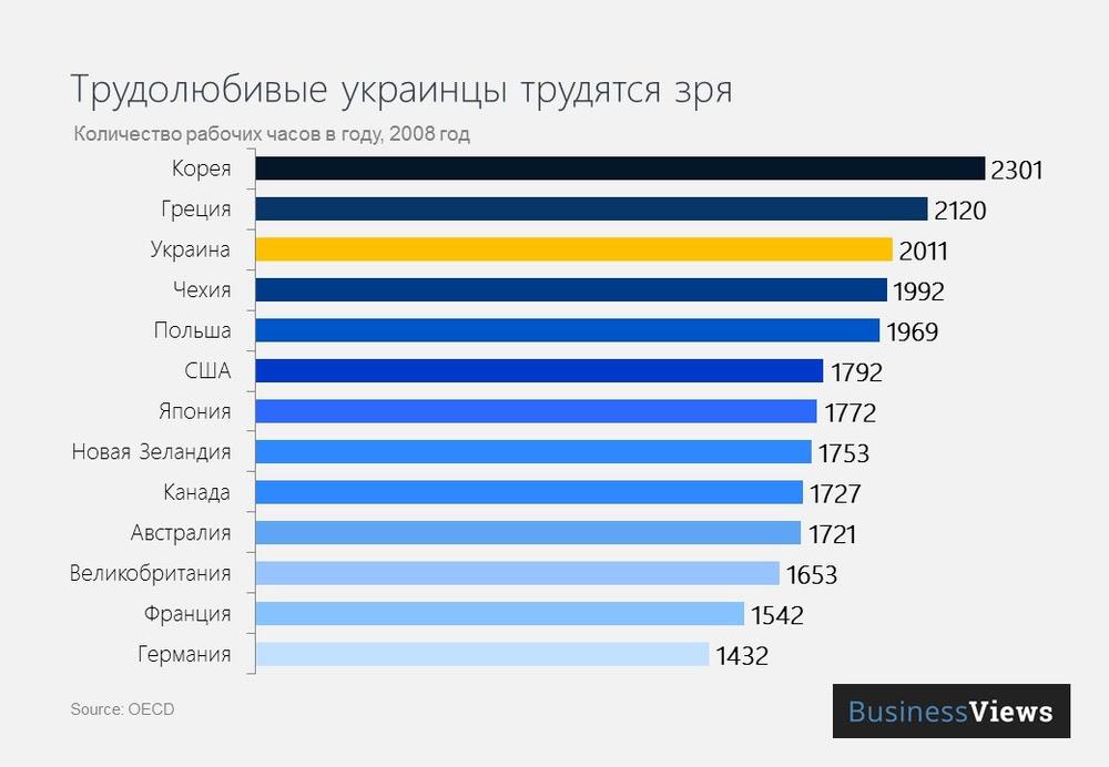 Количество рабочих часов в году