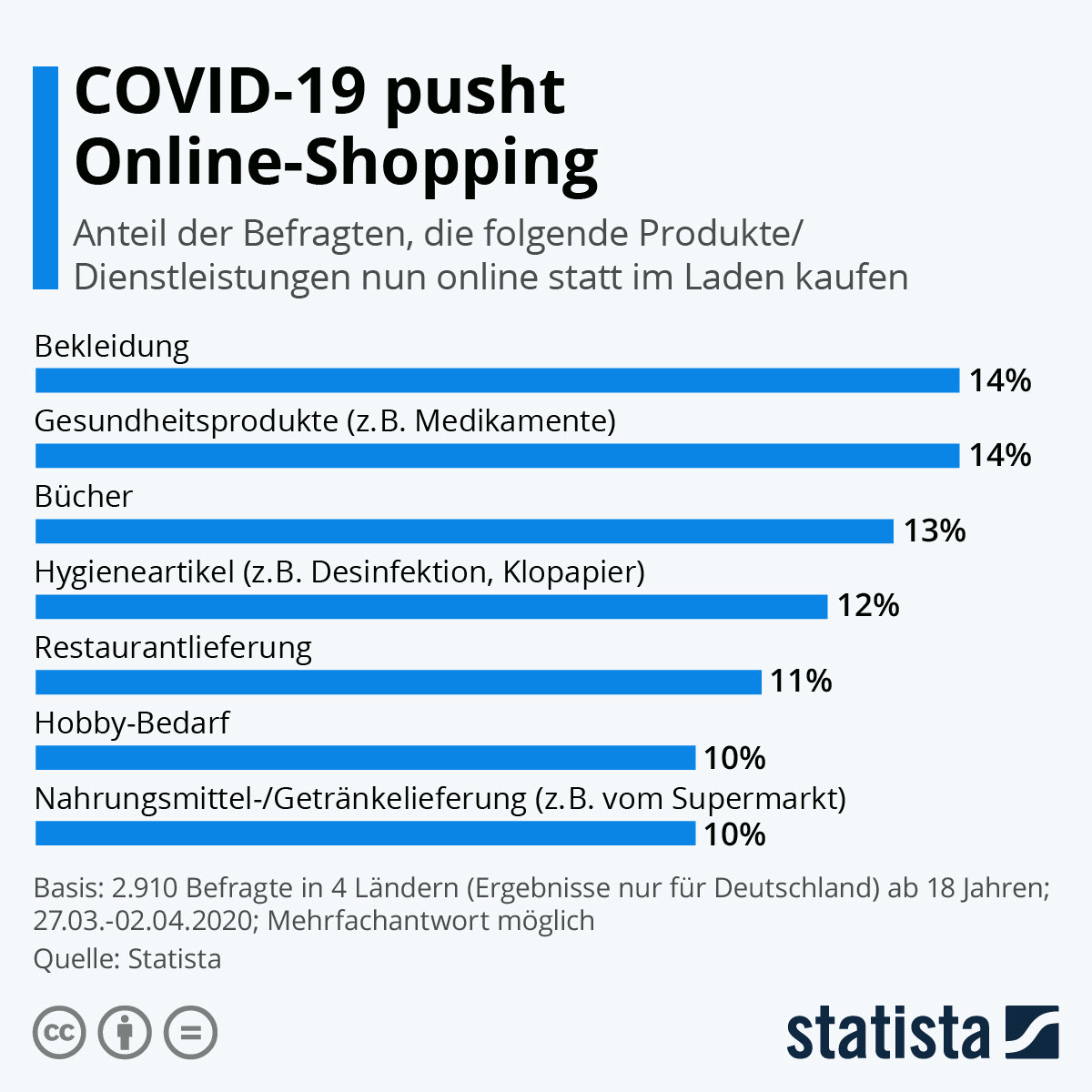 infografik: covid-19 pusht online-shopping | statista