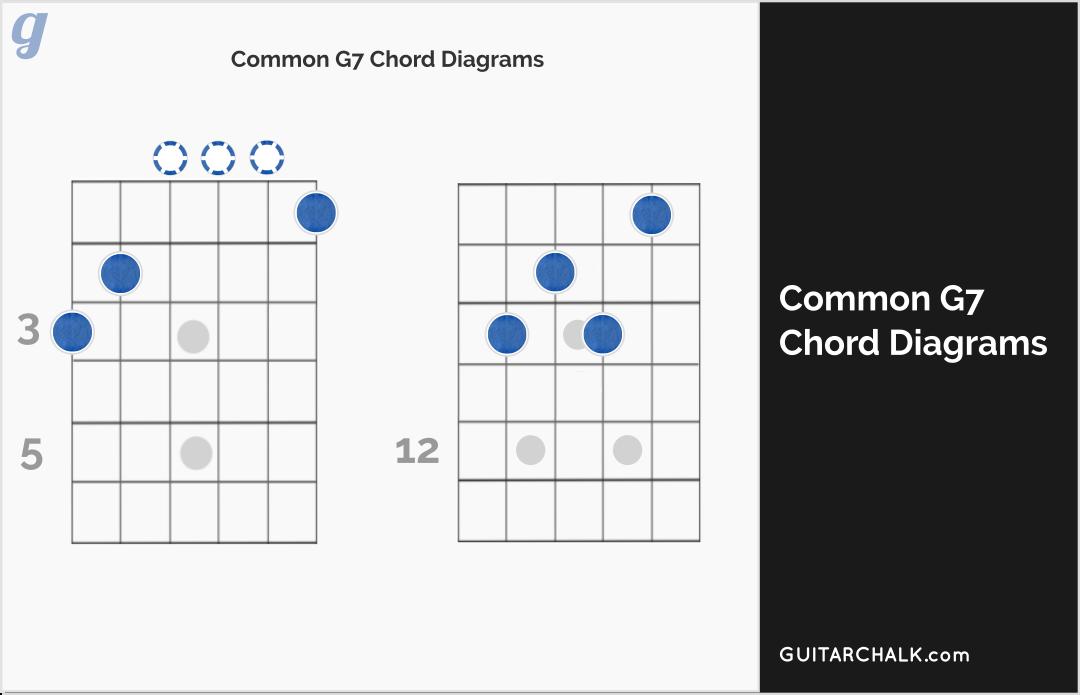 What Is A G7 Chord - baldcirclejm