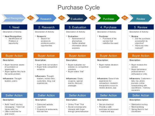 Insurance Policies: Insurance Policy Life Cycle