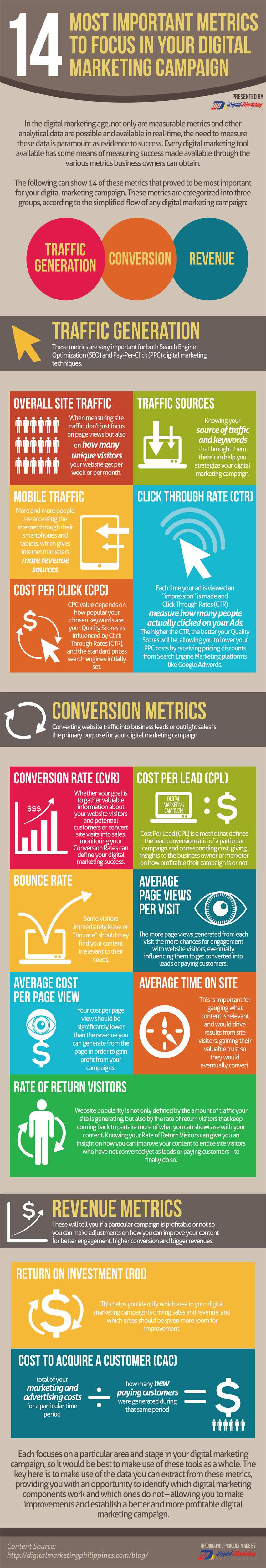 14 Most Important Metrics to Focus in Your Digital Marketing Campaign (Infographic) - An Infographic from Digital Marketing Philippines