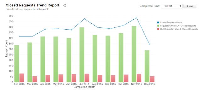 Produk baru: ManageEngine Reports