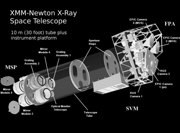 A diagram of the ESA XMM-Newton X-Ray Telescope. Delivered to orbit by a Ariane 5 launch vehicle in 1999. (Illustration Credit: ESA/XMM-Newton)
