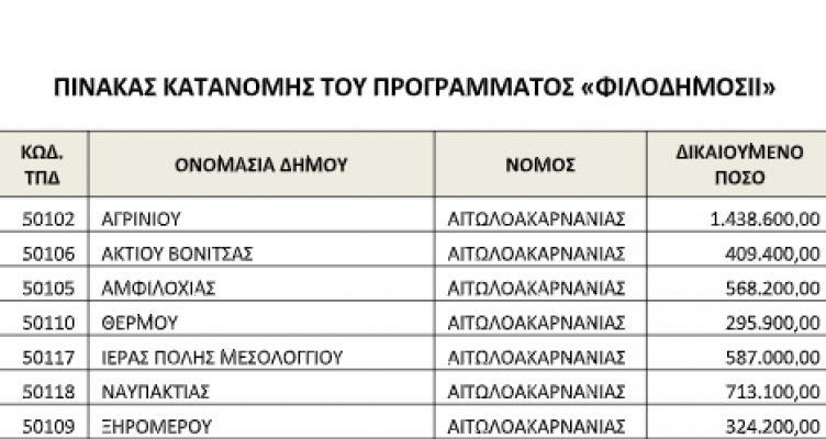 «ΦιλόΔημος ΙΙ»: Επιχορήγηση ύψους 4.4εκ ευρώ στους Δήμους της Αιτωλοακαρνανίας