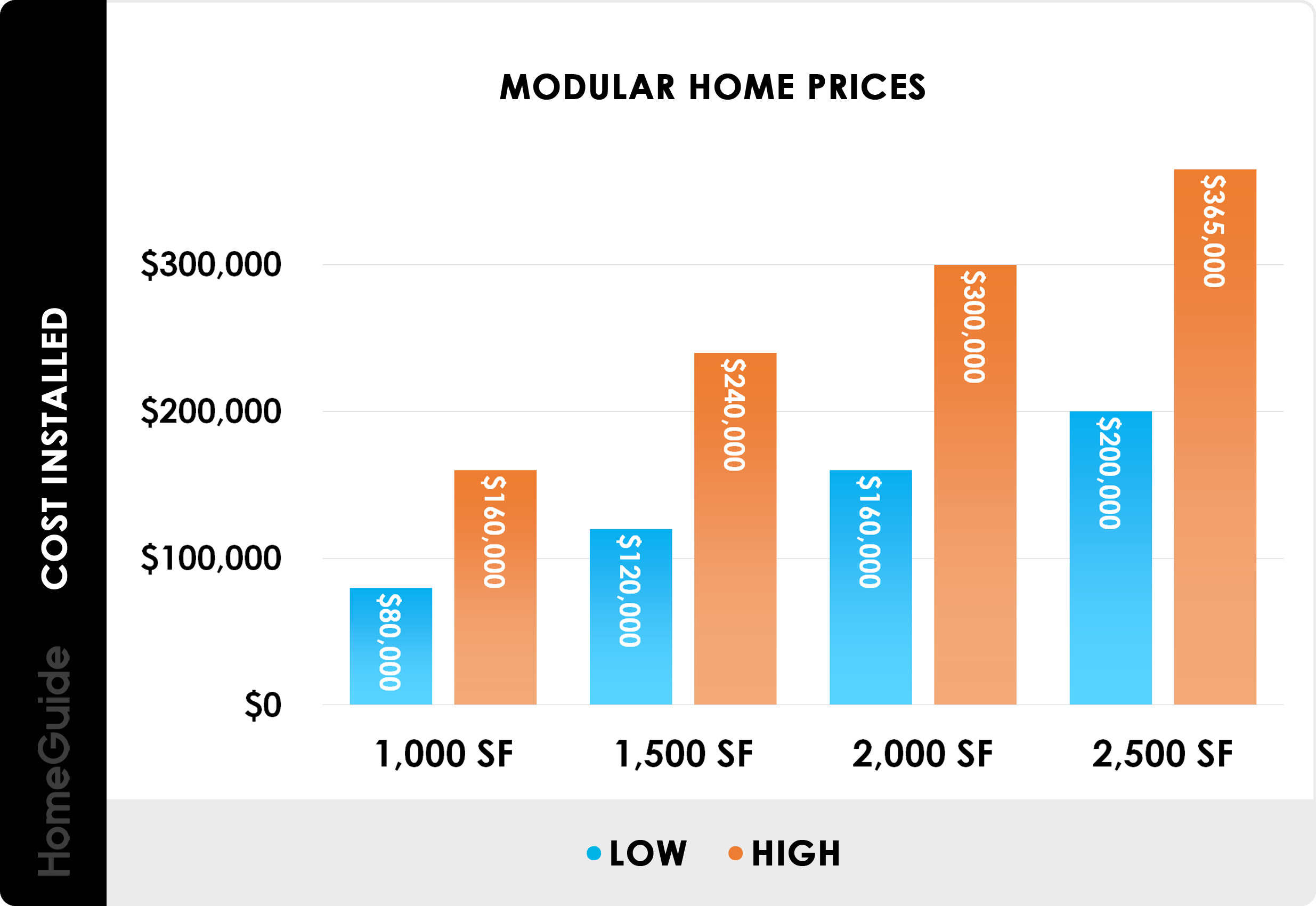 2021 Modular Home Prices Cost To Build Prefab House