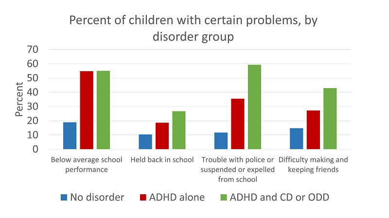 Chart showing the percentage of children with certain problems, by disorder group - Comparing No disorder, ADHD alone, and ADHD and CD or ODD. Below average school performance: 19, 55, and 55%, respectively. Held back in school: 10, 19, 27%, respectively. Trouble with police or suspended or expelled from school: 12, 36, 60%, respectively. Difficulty making and keeping friends: 15, 27, 43%, respectively.