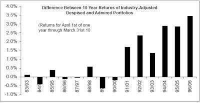 performance of Fortune admired companies versus despised companies