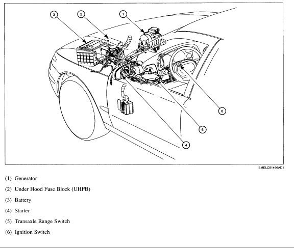 Saturn S-Series Questions - How can I locate the Fuses in ...