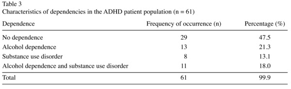 Alcohol And Drug Dependence In Adults With Attention Deficit