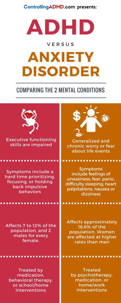 ADHD vs Anxiety Disorder - What's the difference? (Infograph)