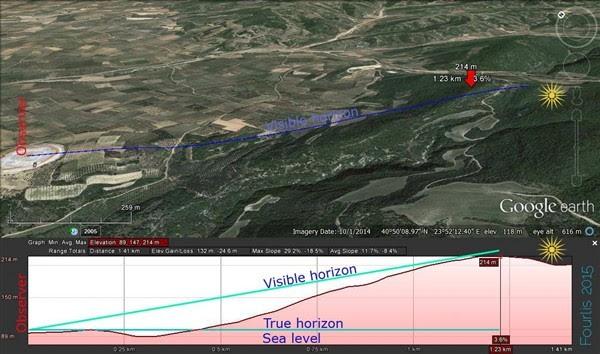 Υπολογισμός του ορατού ορίζοντα, λόγω της ύπαρξης του ενδιάμεσου βουνού.