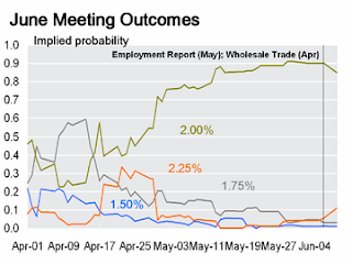 June Probabilities for Fed Fund Rate