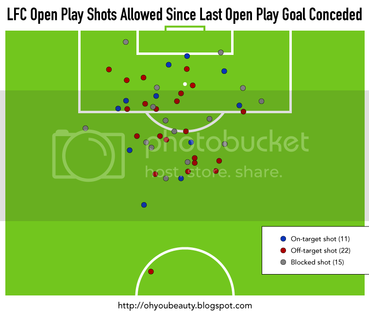 oh you beauty: Liverpool Open Play Shots Allowed in 2015