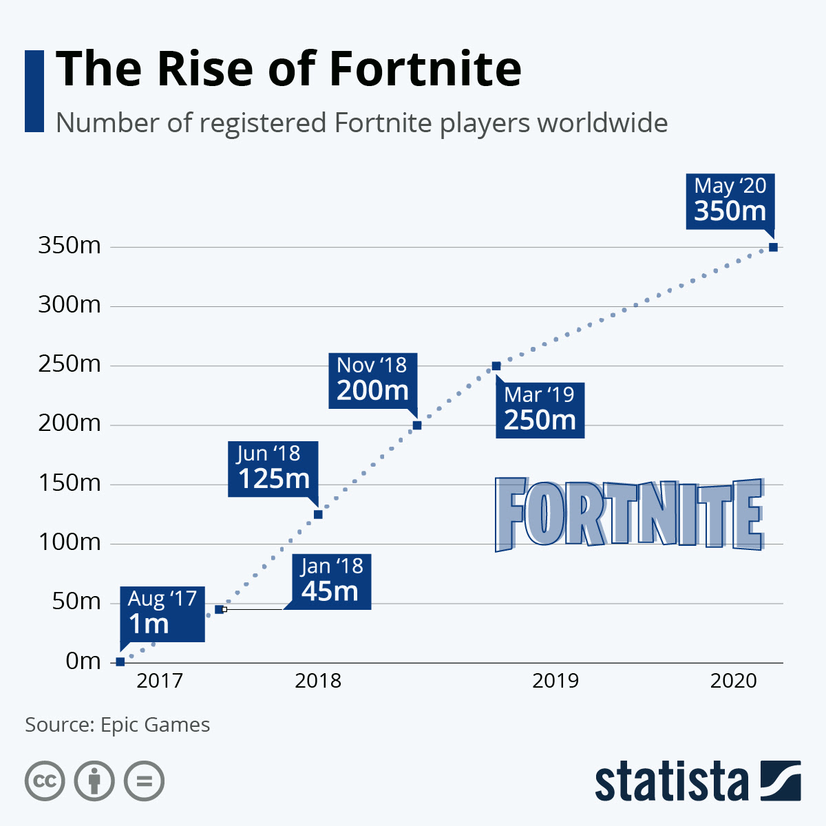 Chart: The Incredible Rise of Fortnite | Statista