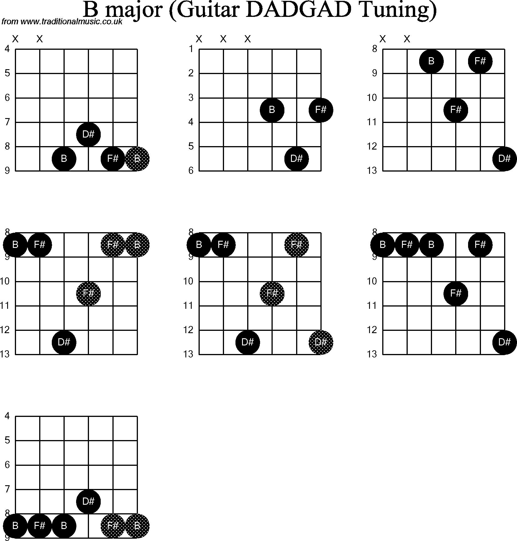 Guitar B Chord 2015confession