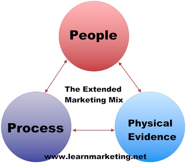 customer and extended marketing mix