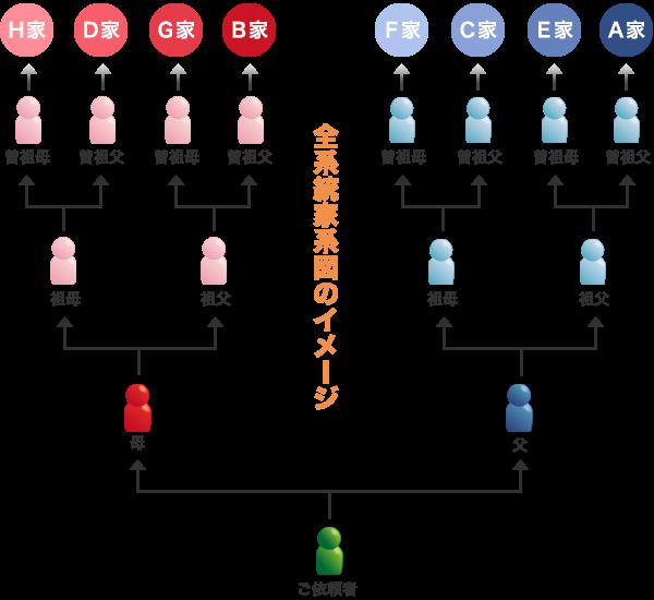 小石薫 司法書士事務所相続登記遺言成年後見家系図作成なら五島