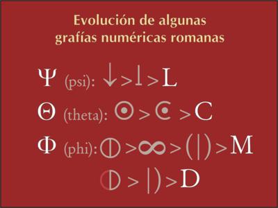 Numeración Romana Artículo De La Enciclopedia