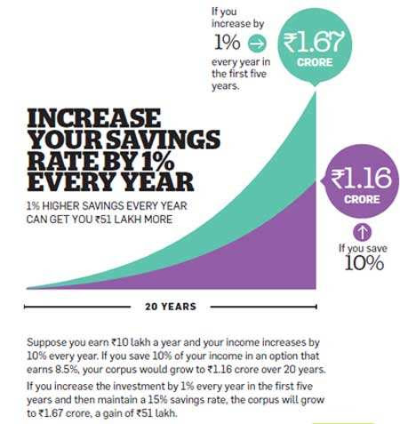 Increase your savings rate by 1% every year