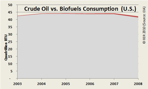 Fig 2. Biofuels (red) vs. crude oil (gray) consumption in the U.S. (EIA)