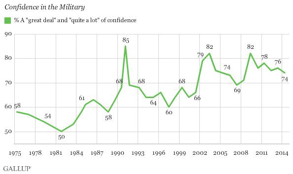 La confianza en la militar desde 1973
