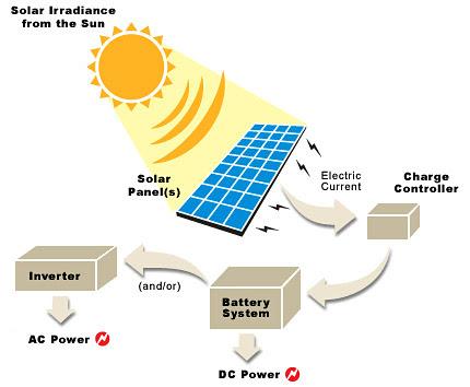 http://reneriv33.files.wordpress.com/2009/03/solar-power1.jpg