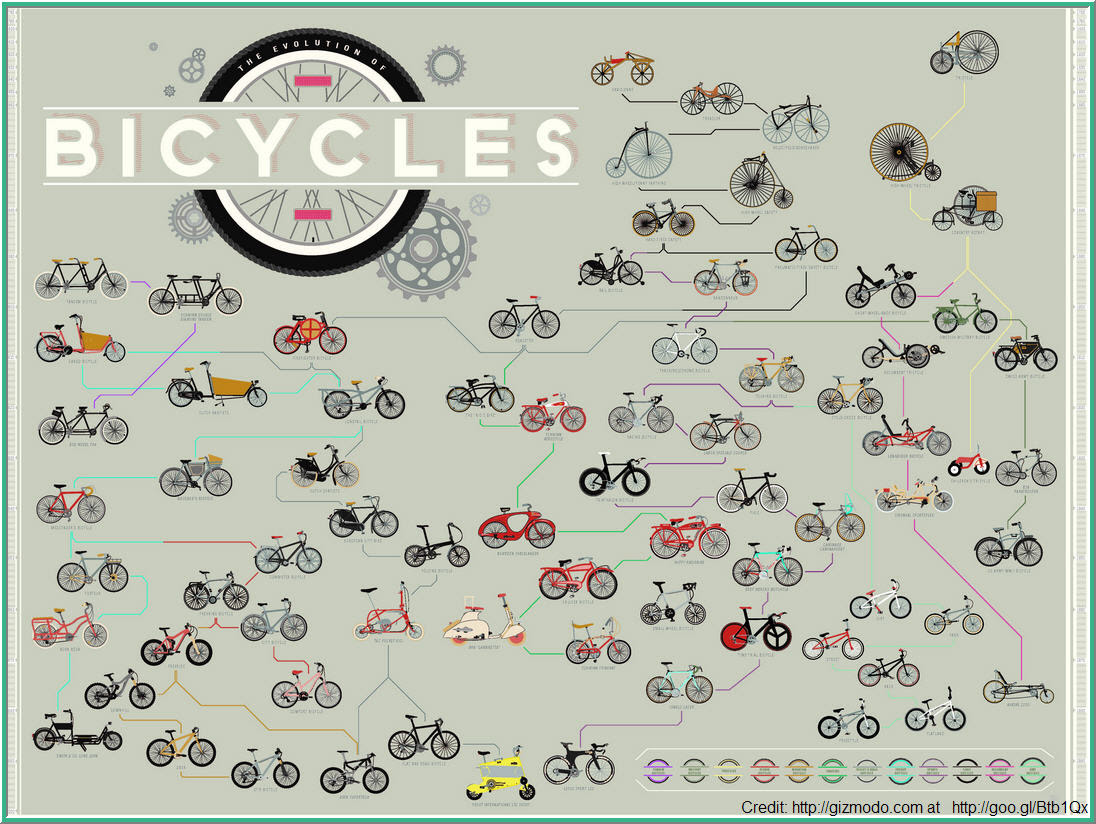 bicycles 233 years of