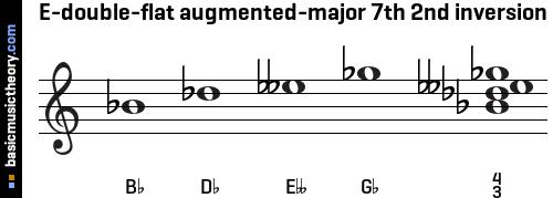 basicmusictheory.com: E-double-flat augmented-major 7th chord