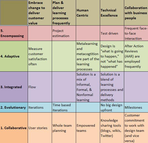 Agile Design Matrix