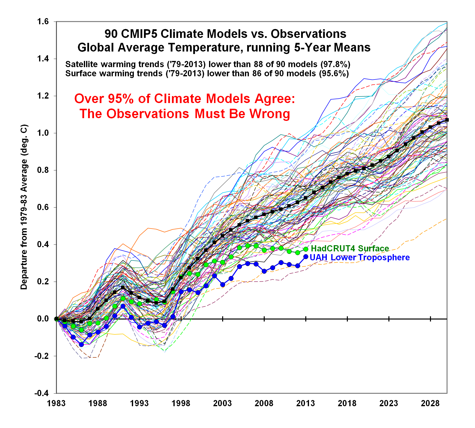 http://thefederalist.com/wp-content/uploads/2014/05/Climate-Model-Comparison.png