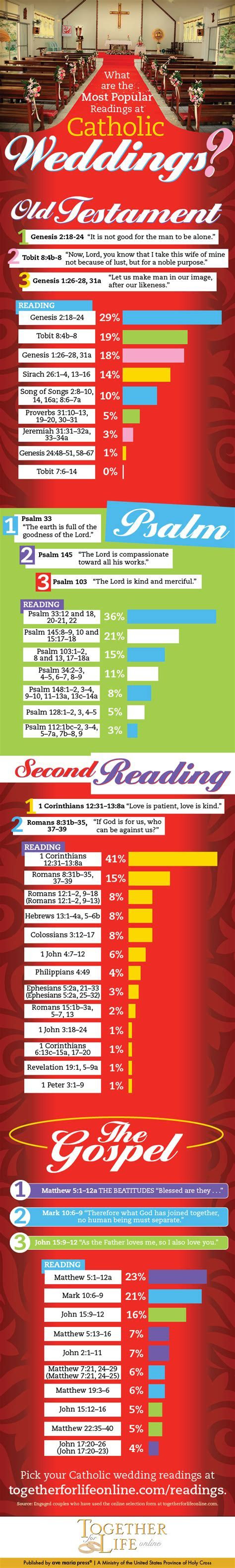 The Most Popular Catholic Wedding Readings (Infographic