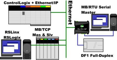 Example of AB and Modbus talking on Ethernet