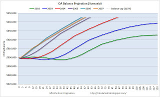 OA Balance Projection (Scenario)
