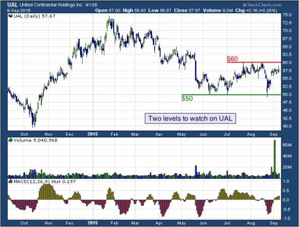 1-year chart of United (NYSE: UAL)