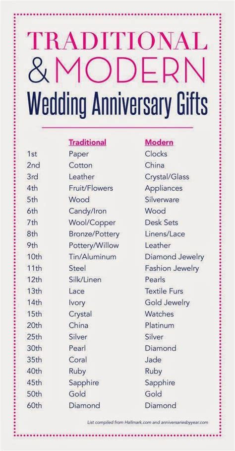 47 best Two Year Anniversary Gift images on Pinterest