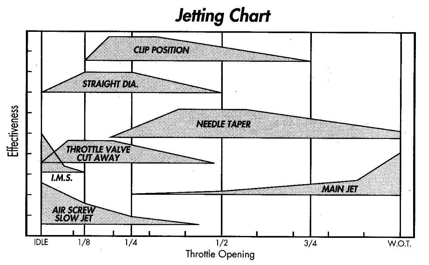Overview Jetting 101 All Offroad Com