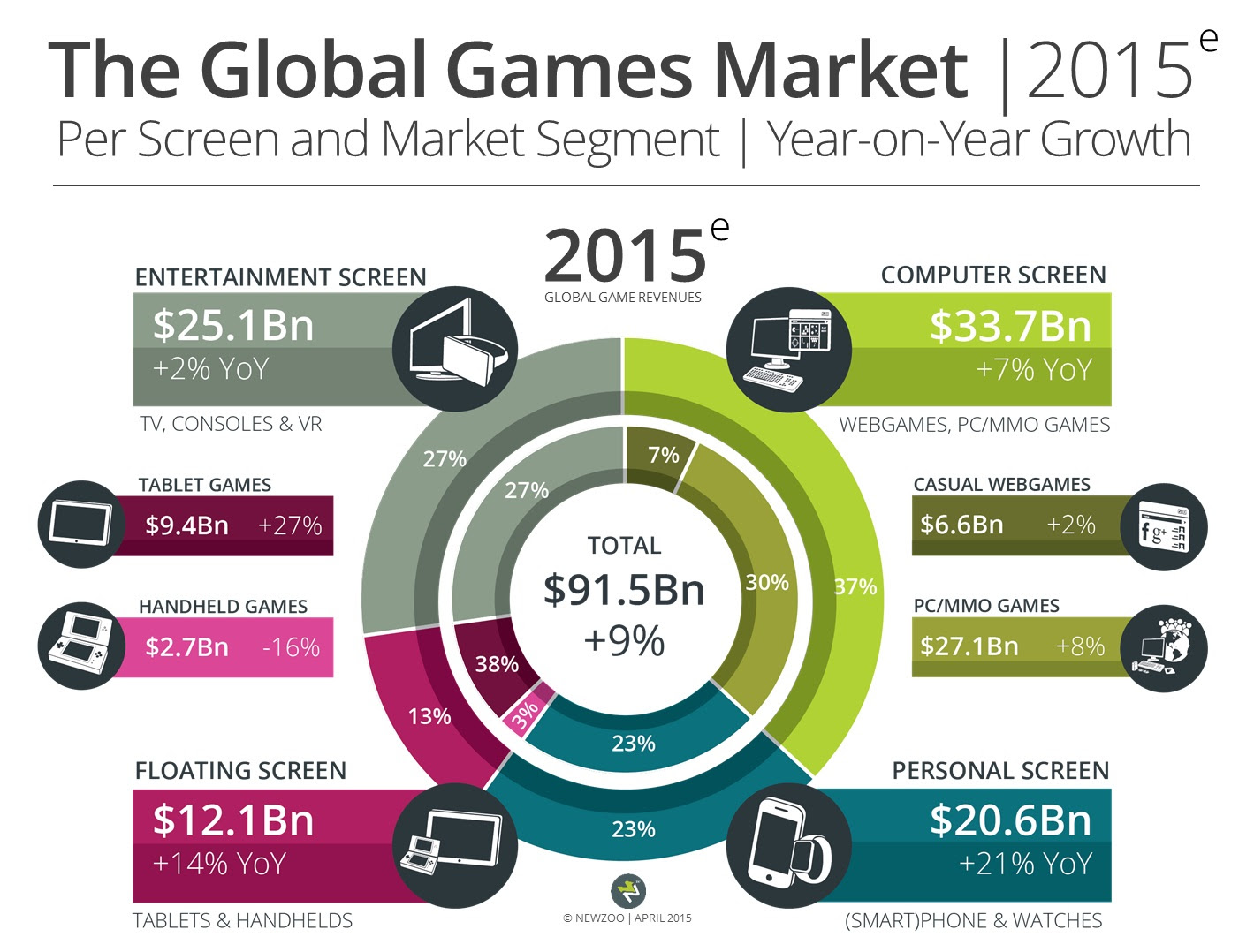 From http://www.gamesindustry.biz/articles/2015-04-22-gaming-will-hit-usd91-5-billion-this-year-newzoo